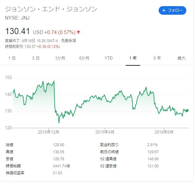 アメリカ株投資 チャート
