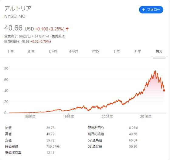 アルトリア 株価 ISQ
