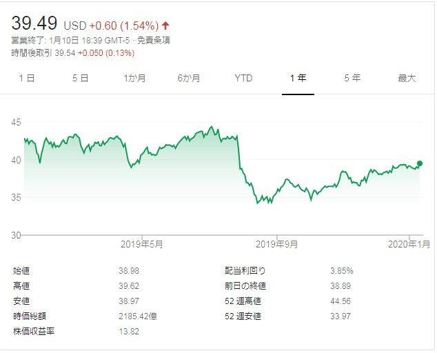 pfe stock 2019 ファイザー株価