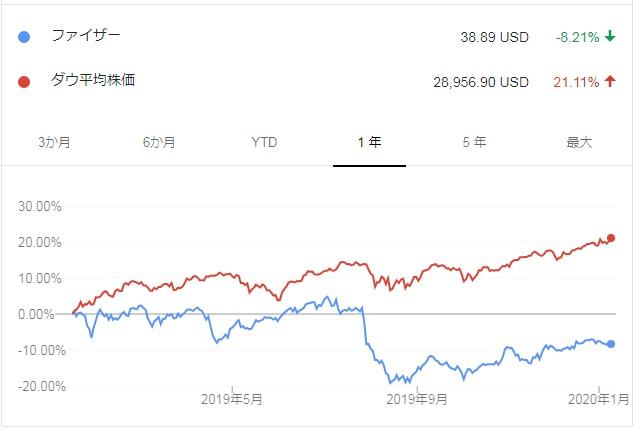 pfe vs dow ファイザー株価比較